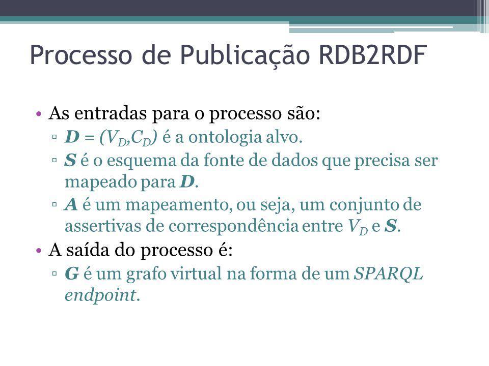 Processo de Publicação RDB2RDF As entradas para o processo são: D = (V D,C D ) é a ontologia alvo. S é o esquema da fonte de dados que precisa ser map