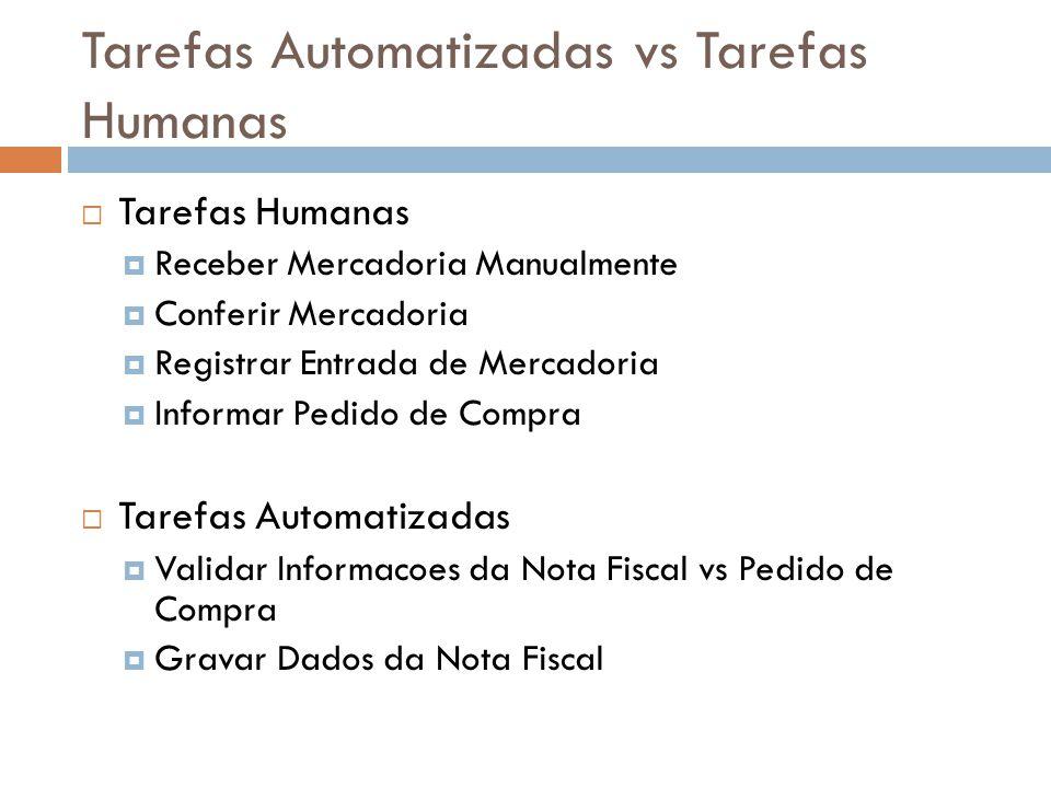 Tarefas Automatizadas vs Tarefas Humanas Tarefas Humanas Receber Mercadoria Manualmente Conferir Mercadoria Registrar Entrada de Mercadoria Informar P