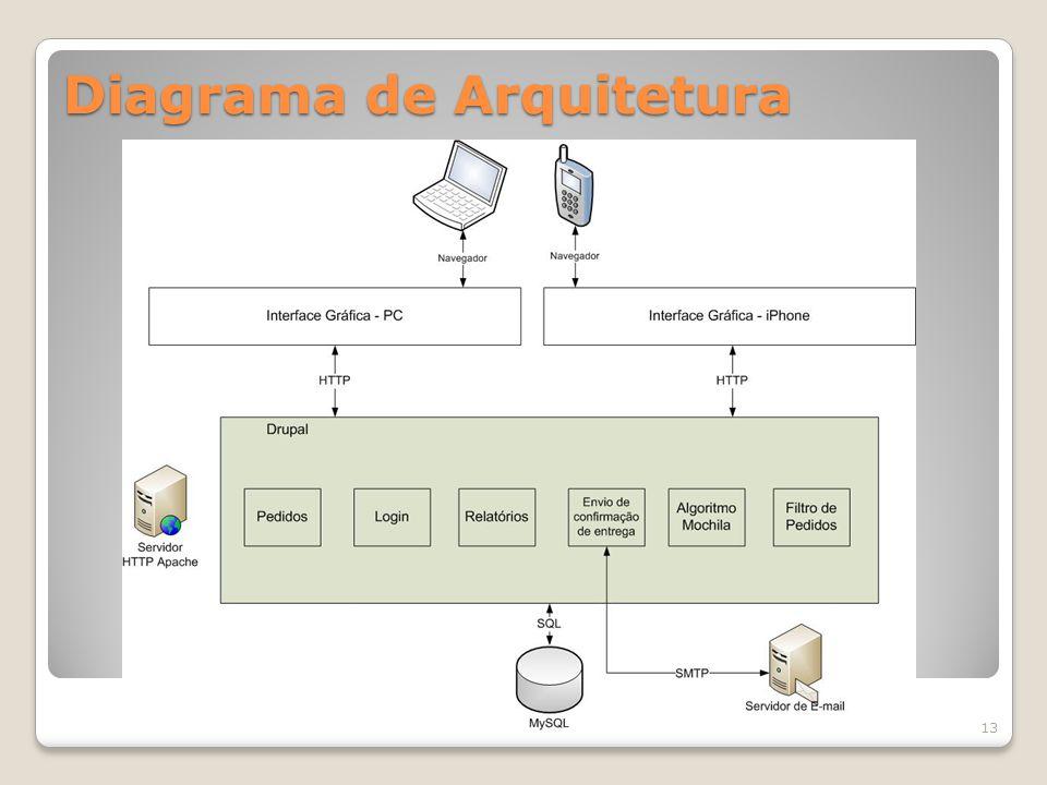 Diagrama de Arquitetura 13