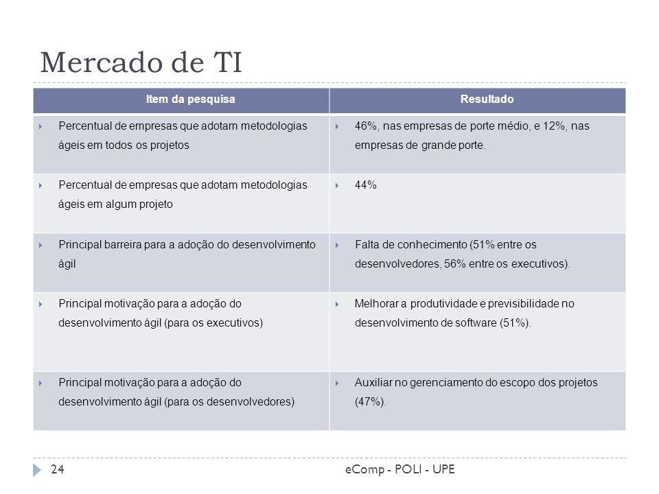 Mercado de TI Item da pesquisa Resultado Percentual de empresas que adotam metodologias ágeis em todos os projetos 46%, nas empresas de porte médio, e