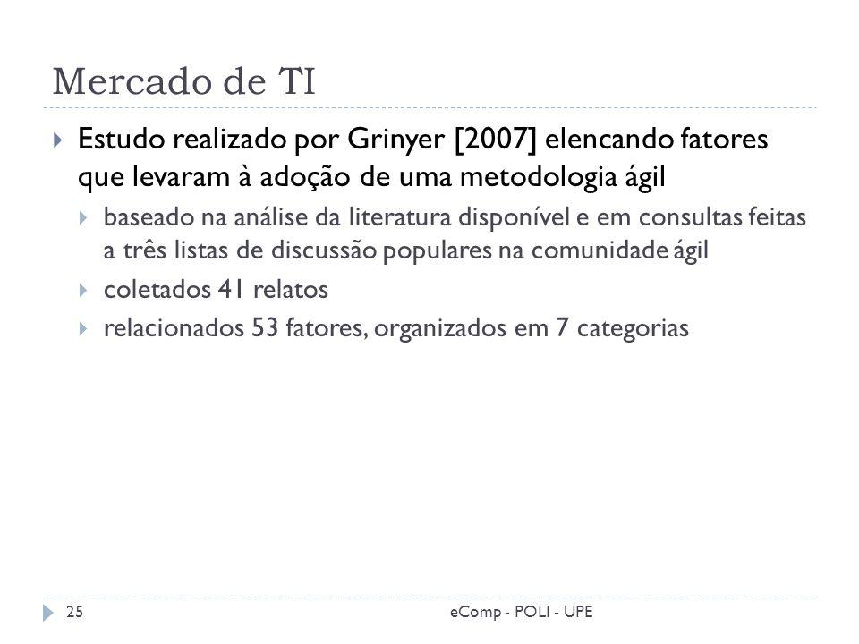 Mercado de TI Estudo realizado por Grinyer [2007] elencando fatores que levaram à adoção de uma metodologia ágil baseado na análise da literatura disp