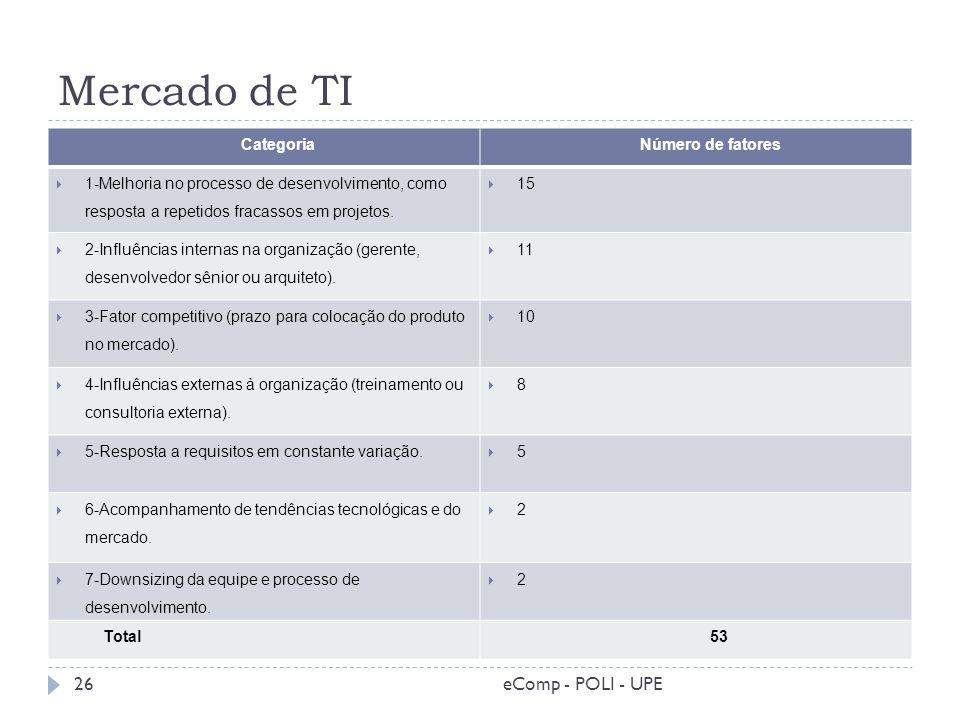 Mercado de TI Categoria Número de fatores 1-Melhoria no processo de desenvolvimento, como resposta a repetidos fracassos em projetos. 15 2-Influências
