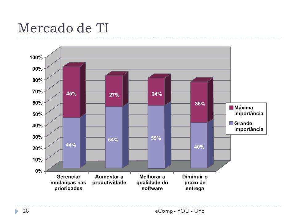 Mercado de TI 28eComp - POLI - UPE