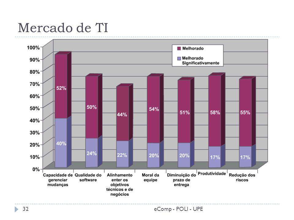 Mercado de TI 32eComp - POLI - UPE