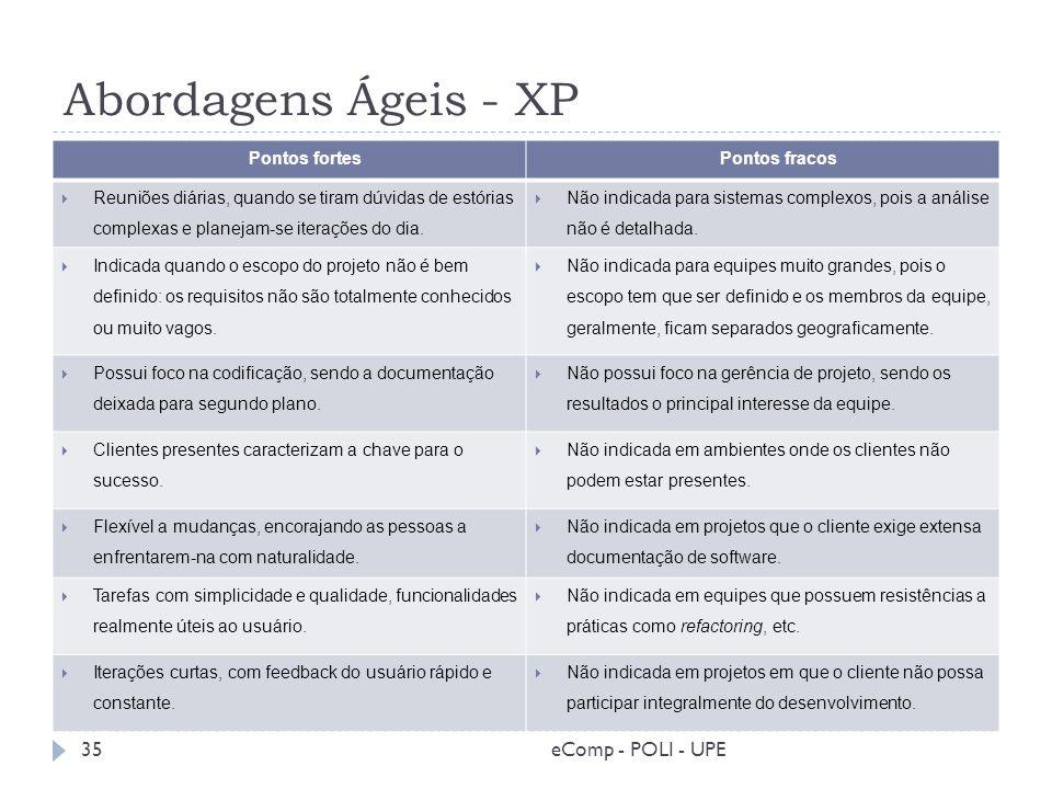 Abordagens Ágeis - XP Pontos fortes Pontos fracos Reuniões diárias, quando se tiram dúvidas de estórias complexas e planejam-se iterações do dia. Não