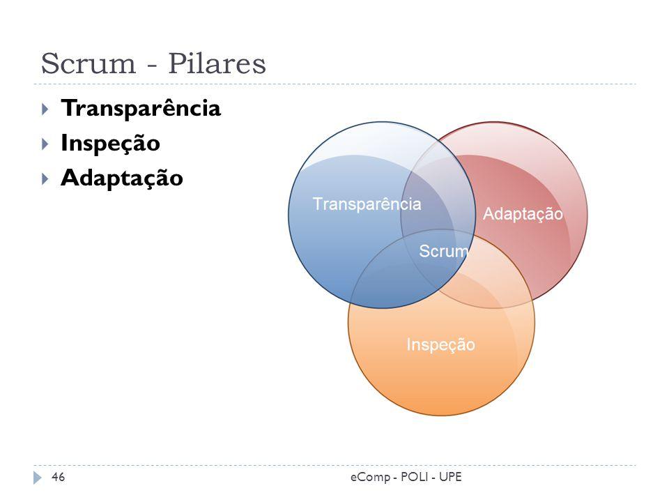Scrum - Pilares Transparência Inspeção Adaptação 46eComp - POLI - UPE