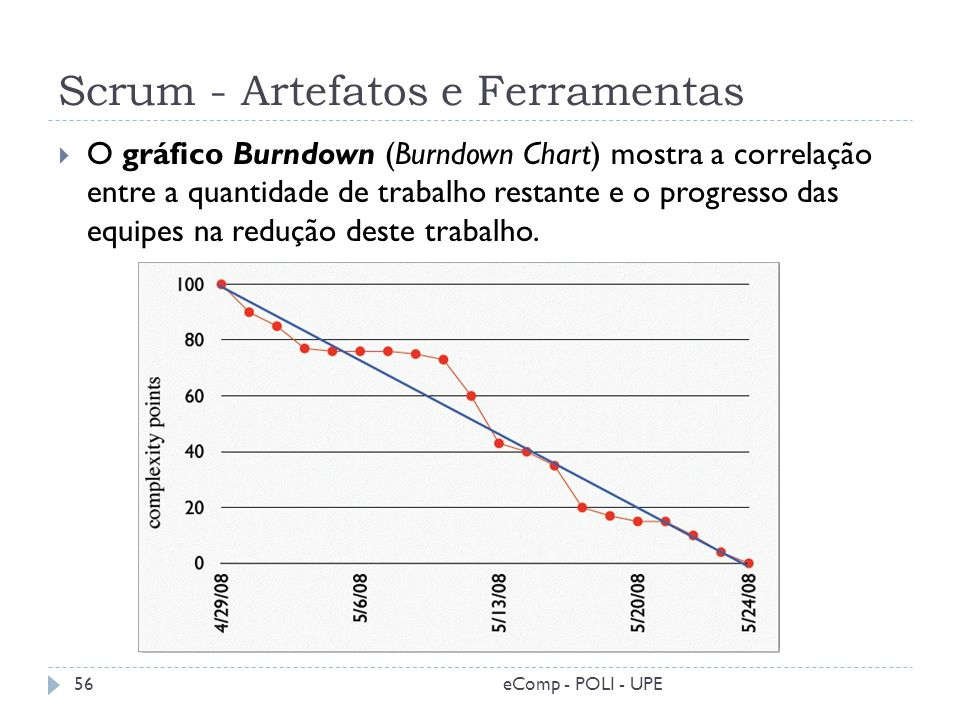 Scrum - Artefatos e Ferramentas O gráfico Burndown (Burndown Chart) mostra a correlação entre a quantidade de trabalho restante e o progresso das equi