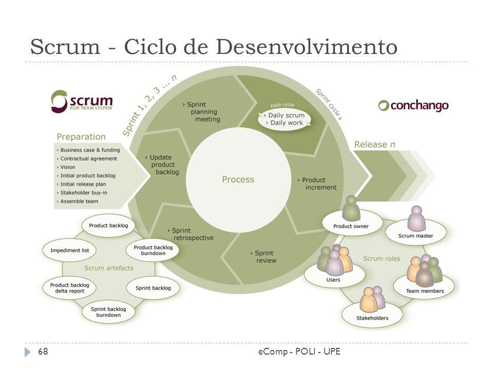 Scrum - Ciclo de Desenvolvimento 68eComp - POLI - UPE