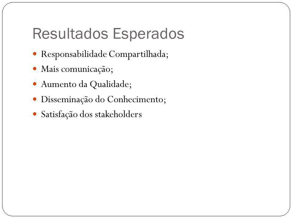 Resultados Esperados Responsabilidade Compartilhada; Mais comunicação; Aumento da Qualidade; Disseminação do Conhecimento; Satisfação dos stakeholders