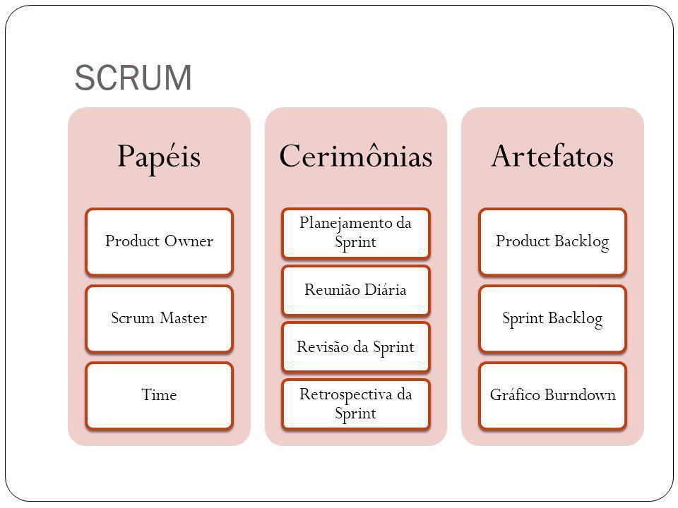 SCRUM Papéis Product OwnerScrum Master Time Cerimônias Planejamento da Sprint Reunião DiáriaRevisão da Sprint Retrospectiva da Sprint Artefatos Produc