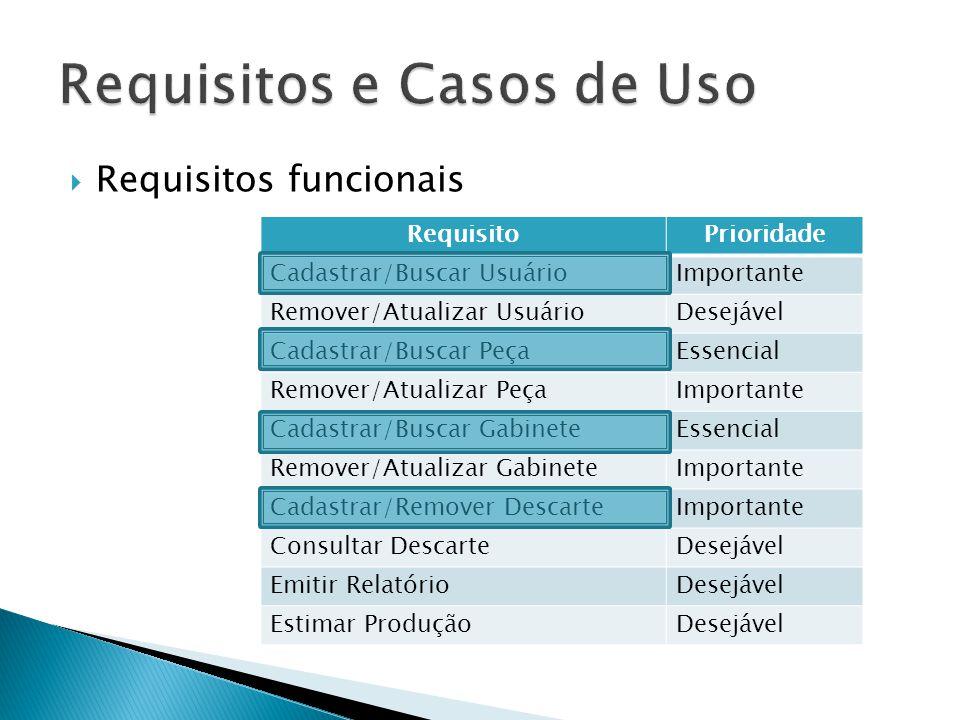 Requisitos funcionais RequisitoPrioridade Cadastrar/Buscar UsuárioImportante Remover/Atualizar UsuárioDesejável Cadastrar/Buscar PeçaEssencial Remover