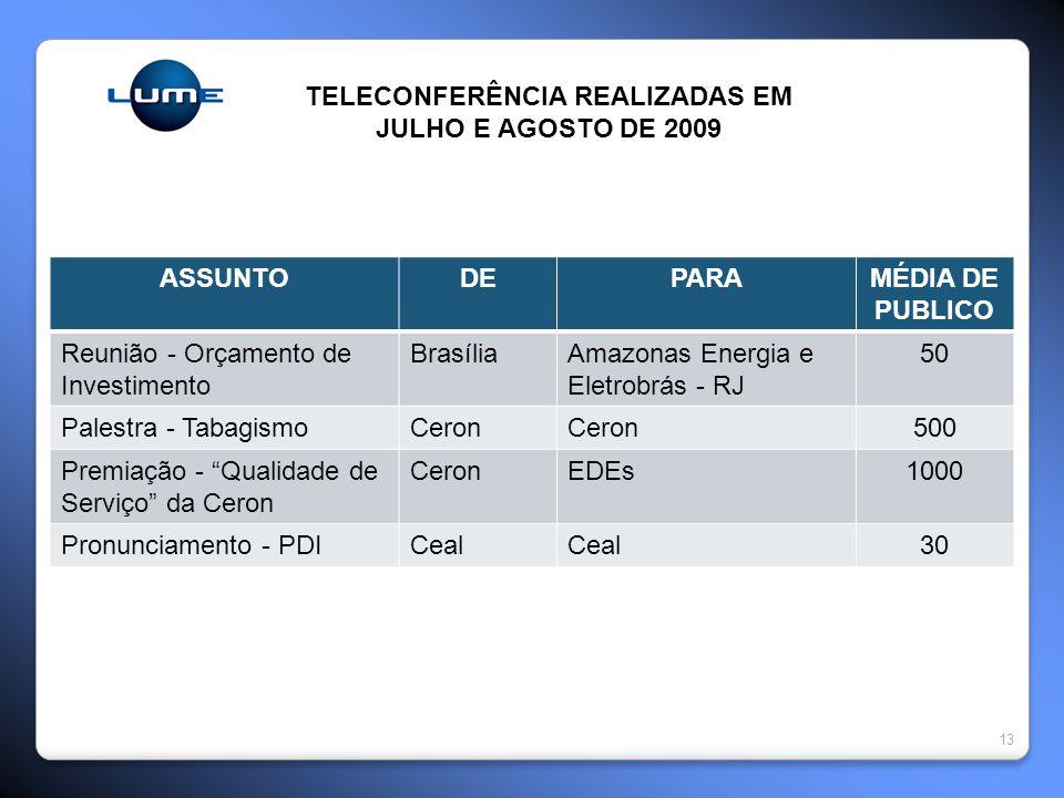 13 TELECONFERÊNCIA REALIZADAS EM JULHO E AGOSTO DE 2009 ASSUNTODEPARAMÉDIA DE PUBLICO Reunião - Orçamento de Investimento BrasíliaAmazonas Energia e Eletrobrás - RJ 50 Palestra - TabagismoCeron 500 Premiação - Qualidade de Serviço da Ceron CeronEDEs1000 Pronunciamento - PDICeal 30