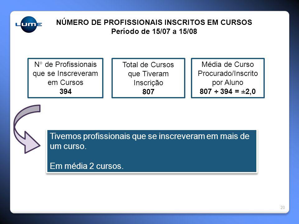 20 NÚMERO DE PROFISSIONAIS INSCRITOS EM CURSOS Período de 15/07 a 15/08 N° de Profissionais que se Inscreveram em Cursos 394 Total de Cursos que Tiver