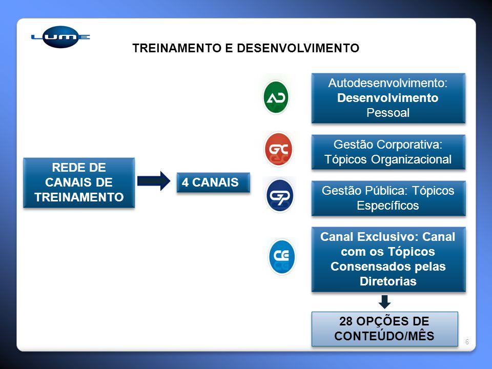 6 REDE DE CANAIS DE TREINAMENTO 4 CANAIS Autodesenvolvimento: Desenvolvimento Pessoal Gestão Corporativa: Tópicos Organizacional Gestão Pública: Tópic