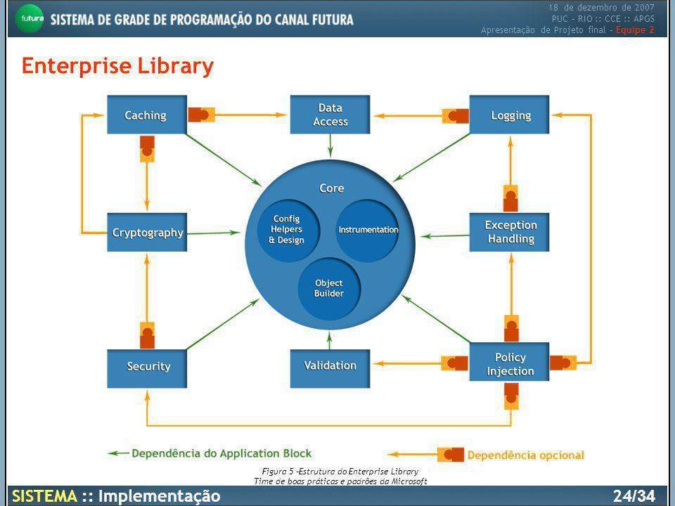 18 de dezembro de 2007 PUC – RIO :: CCE :: APGS Apresentação de Projeto final – Equipe 2 Enterprise Library SISTEMA :: Implementação24 /34 Figura 5 –E
