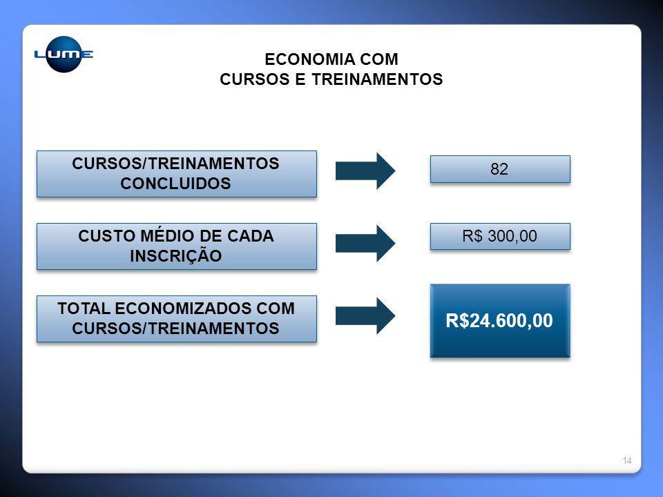 14 ECONOMIA COM CURSOS E TREINAMENTOS CURSOS/TREINAMENTOS CONCLUIDOS CURSOS/TREINAMENTOS CONCLUIDOS CUSTO MÉDIO DE CADA INSCRIÇÃO TOTAL ECONOMIZADOS COM CURSOS/TREINAMENTOS R$24.600,00 R$ 300,00 82