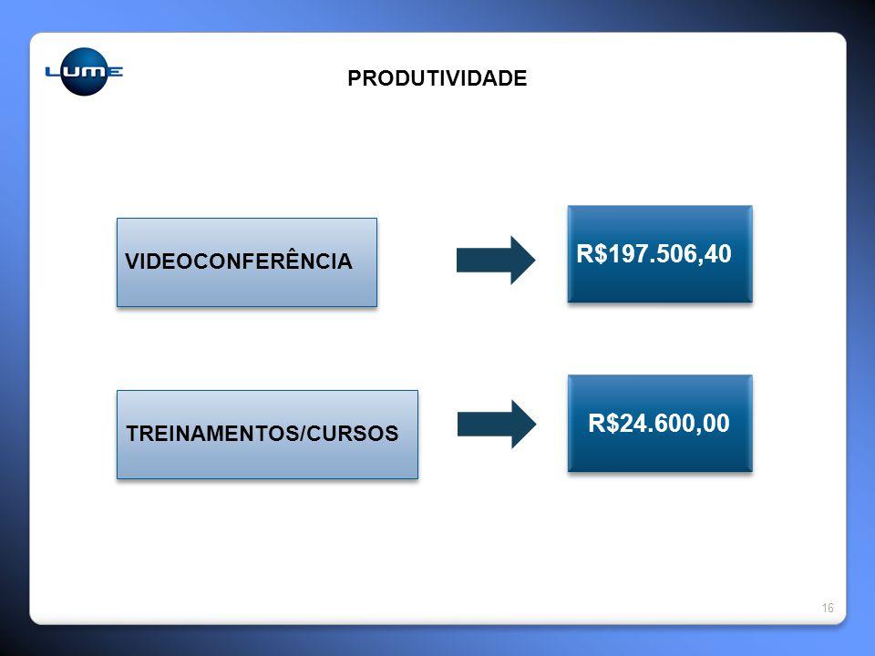 16 PRODUTIVIDADE VIDEOCONFERÊNCIA TREINAMENTOS/CURSOS R$197.506,40 R$24.600,00