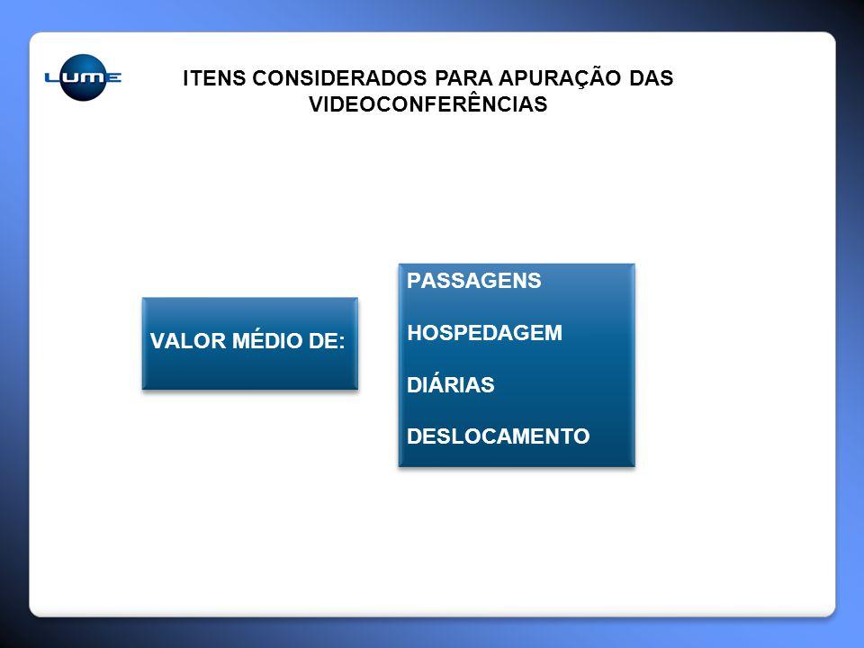 ITENS CONSIDERADOS PARA APURAÇÃO DAS VIDEOCONFERÊNCIAS