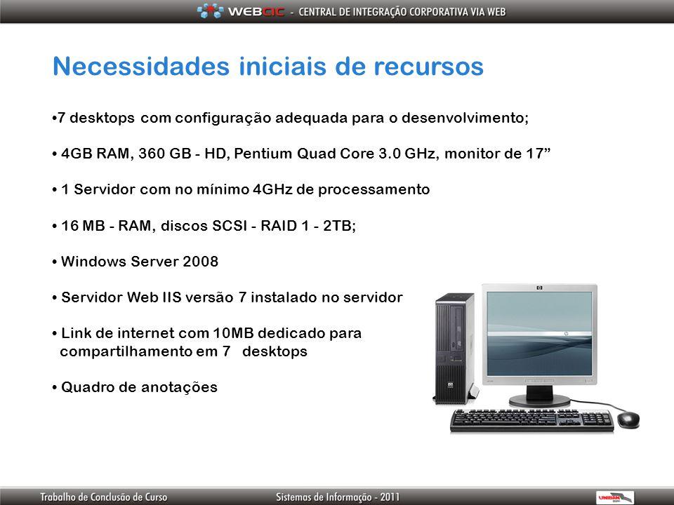 Necessidades iniciais de recursos 7 desktops com configuração adequada para o desenvolvimento; 4GB RAM, 360 GB - HD, Pentium Quad Core 3.0 GHz, monito