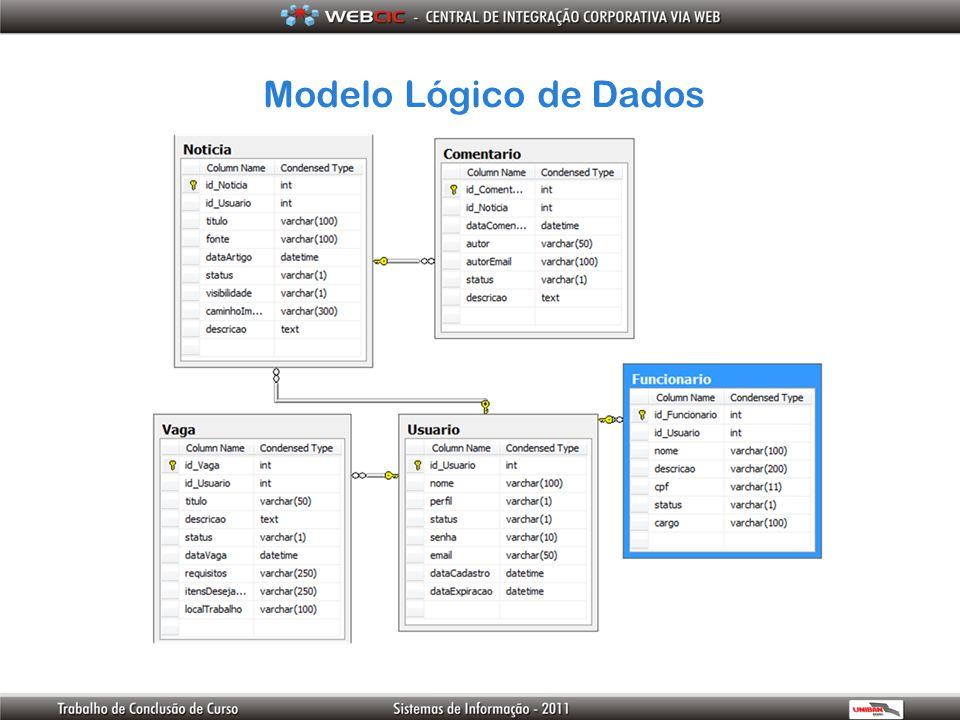Modelo Lógico de Dados