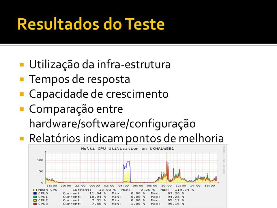 Utilização da infra-estrutura Tempos de resposta Capacidade de crescimento Comparação entre hardware/software/configuração Relatórios indicam pontos d
