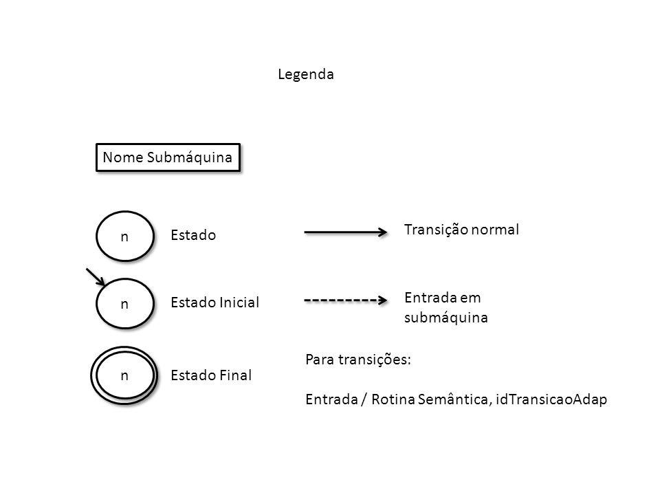 Submáquina SP (Sintagma Preposicional) 0 0 Prep, Comp 1 1 Det3 2 2 Adv / 1 SS SP