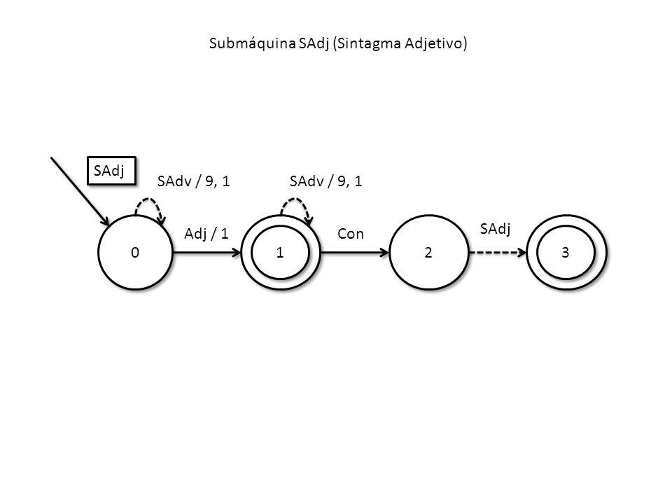 Submáquina SAdj (Sintagma Adjetivo) 0 0 Adj / 1Con SAdj 1 1 SAdv / 9, 1 2 2 3 3 SAdj