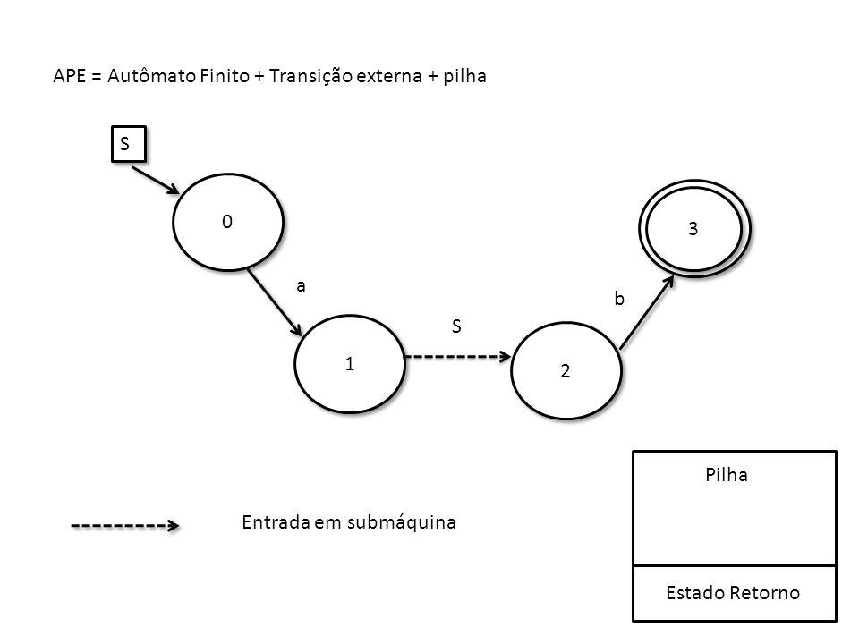 b 1 1 2 2 0 0 3 3 a S S S Estado Retorno Pilha Entrada em submáquina APE = Autômato Finito + Transição externa + pilha