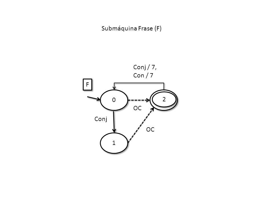 Submáquina Frase (F) 1 1 0 0 OC Conj F F OC 2 2 Conj / 7, Con / 7