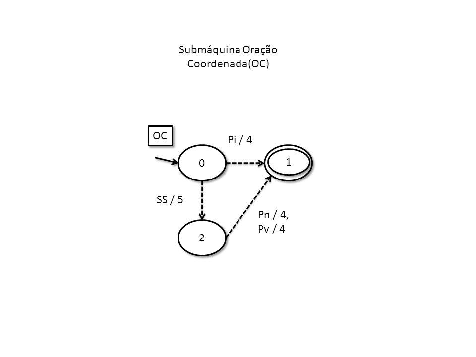 Submáquina Oração Coordenada(OC) 2 2 0 0 Pi / 4 SS / 5 OC Pn / 4, Pv / 4 1 1