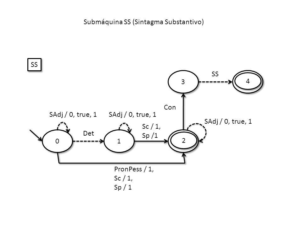 Submáquina SS (Sintagma Substantivo) 0 0 Det SS 1 1 Sc / 1, Sp /1 2 2 PronPess / 1, Sc / 1, Sp / 1 SAdj / 0, true, 1 Con 3 3 SS 4 4 SAdj / 0, true, 1