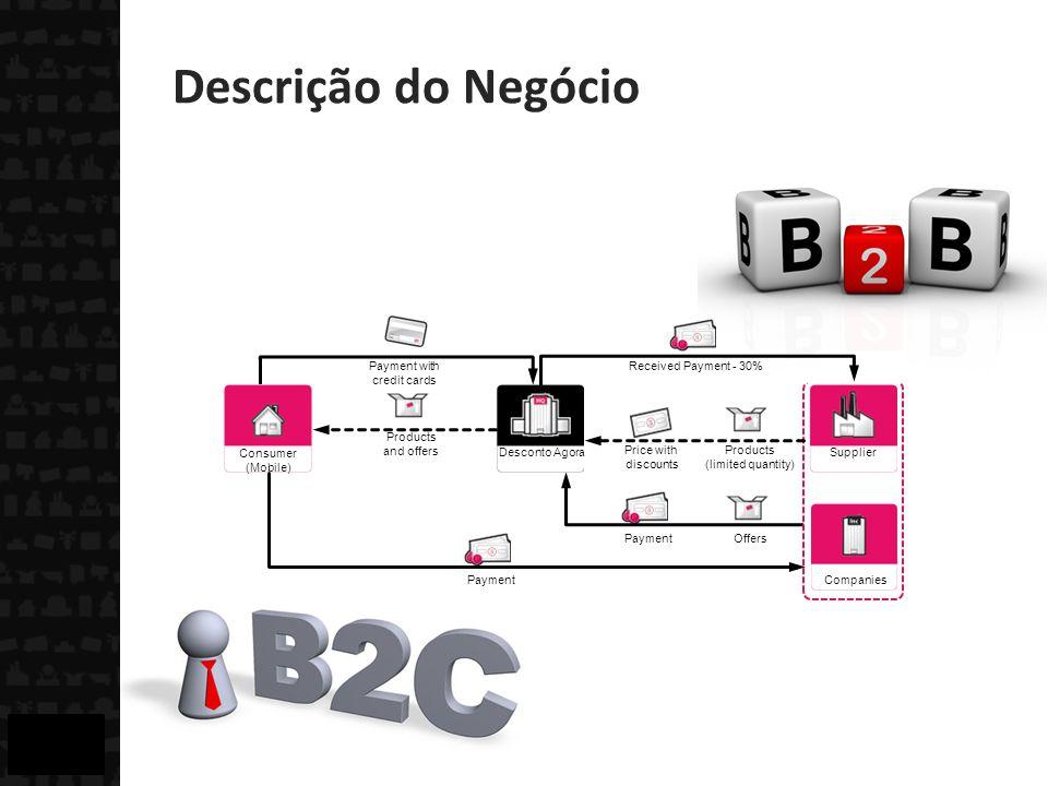 Payment Offers Descrição do Negócio Companies Desconto Agora Consumer (Mobile) Supplier Products (limited quantity) Received Payment - 30% Price with