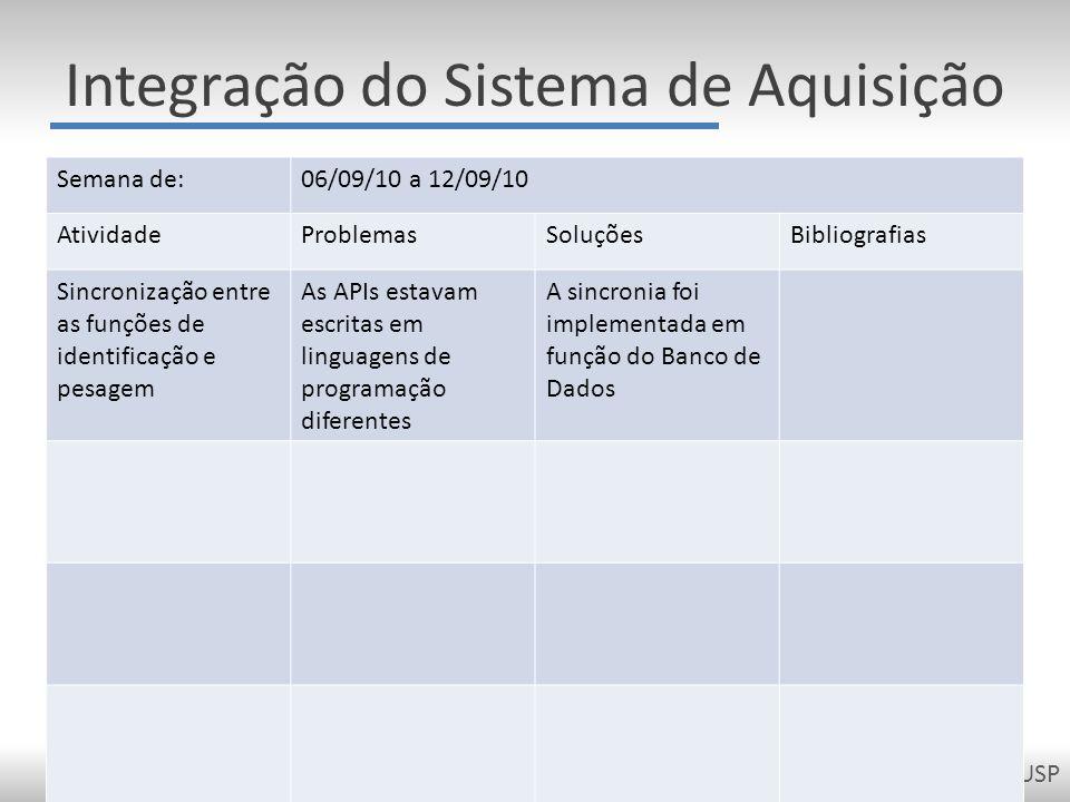 PCS2050 - Projeto de Formatura II - Escola Politécnica da USP Integração do Sistema de Aquisição Semana de:06/09/10 a 12/09/10 AtividadeProblemasSoluç