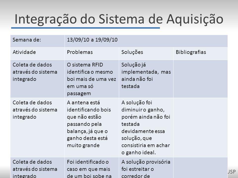 PCS2050 - Projeto de Formatura II - Escola Politécnica da USP Integração do Sistema de Aquisição Semana de:13/09/10 a 19/09/10 AtividadeProblemasSoluç
