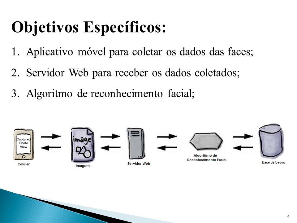 4 Objetivos Específicos: 1.Aplicativo móvel para coletar os dados das faces; 2.Servidor Web para receber os dados coletados; 3.Algoritmo de reconhecimento facial;