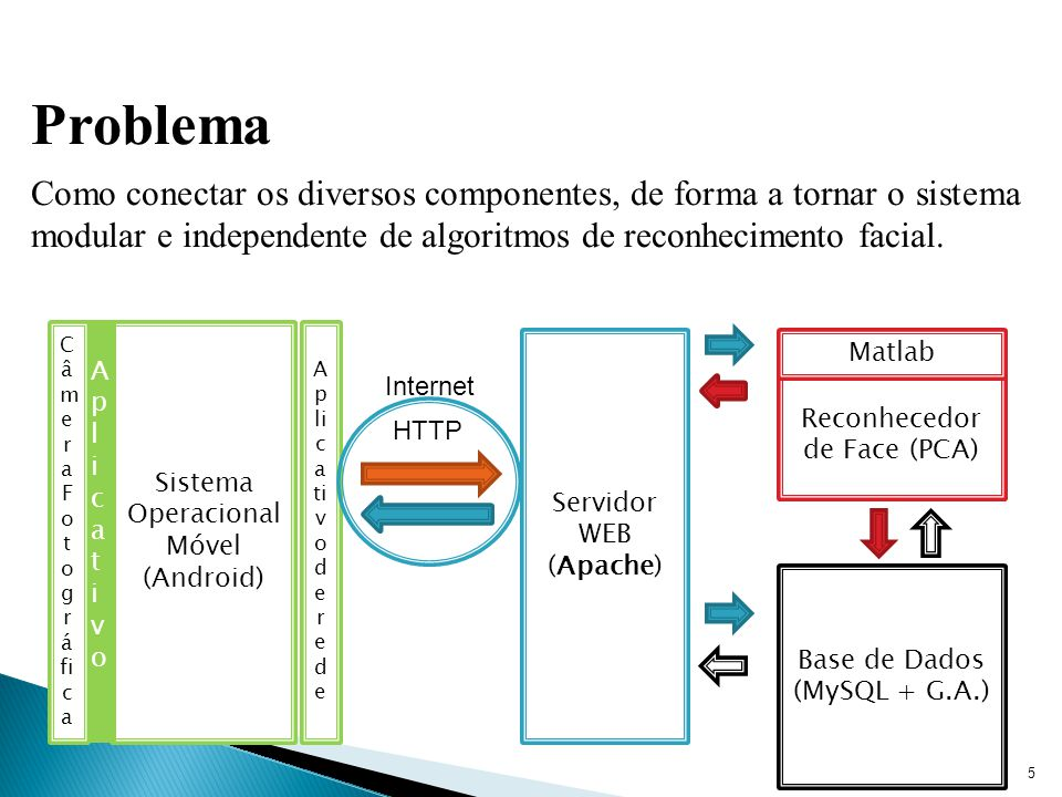 Problema Como conectar os diversos componentes, de forma a tornar o sistema modular e independente de algoritmos de reconhecimento facial. 5 Sistema O