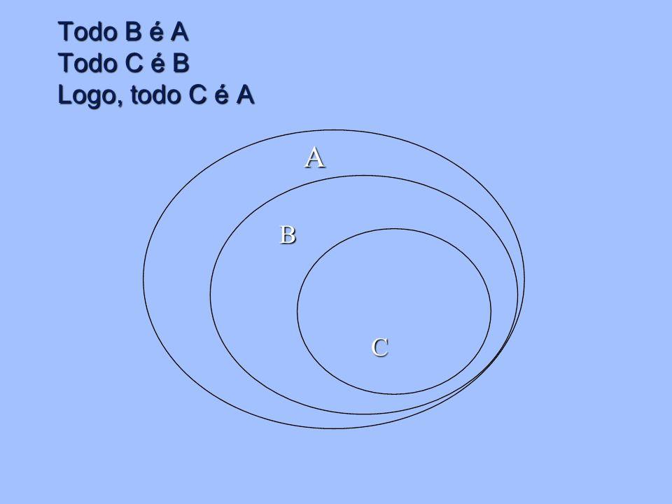 Todo B é A Todo C é B Logo, todo C é A A B C