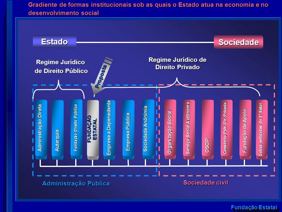 Fundação Estatal Outras entidades do 3º Setor Gradiente de formas institucionais sob as quais o Estado atua na economia e no desenvolvimento social Ad