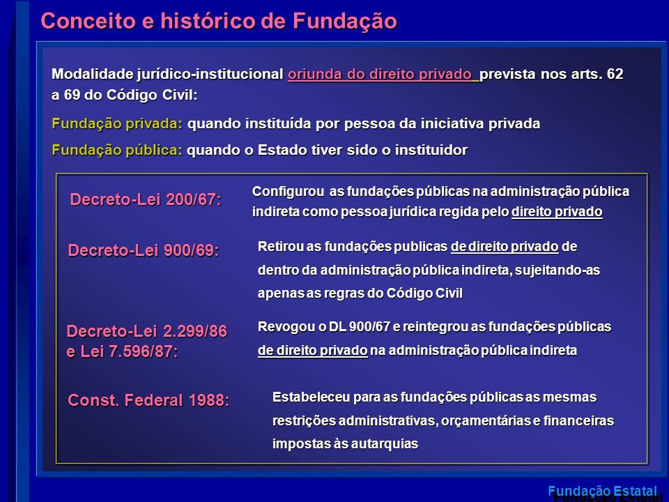 Fundação Estatal Conceito e histórico de Fundação Modalidade jurídico-institucional oriunda do direito privado prevista nos arts. 62 a 69 do Código Ci