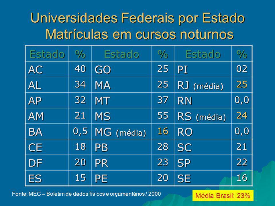 Universidades Federais por Estado Matrículas em cursos noturnos Estado%Estado%Estado% AC40GO25PI02 AL34MA25 RJ (média) 25 AP32MT37RN0,0 AM21MS55 RS (média) 24 BA0,5 MG (média) 16RO0,0 CE18PB28SC21 DF20PR23SP22 ES15PE20SE16 Média Brasil: 23% Fonte: MEC – Boletim de dados físicos e orçamentários / 2000