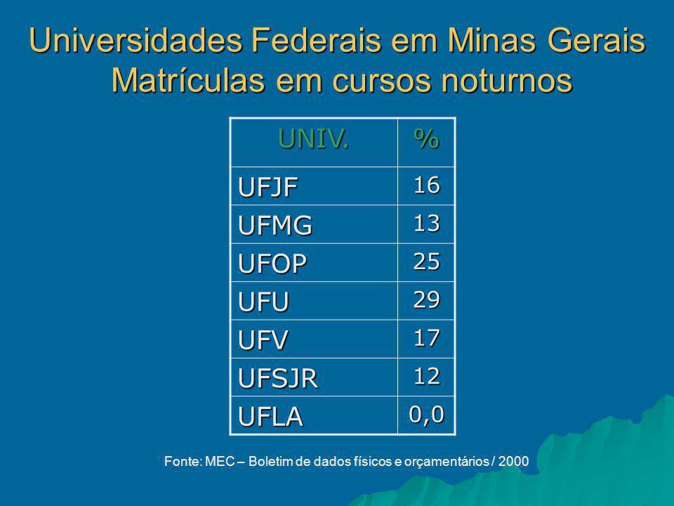 Universidades Federais em Minas Gerais Matrículas em cursos noturnos UNIV.% UFJF16 UFMG13 UFOP25 UFU29 UFV17 UFSJR12 UFLA0,0 Fonte: MEC – Boletim de dados físicos e orçamentários / 2000