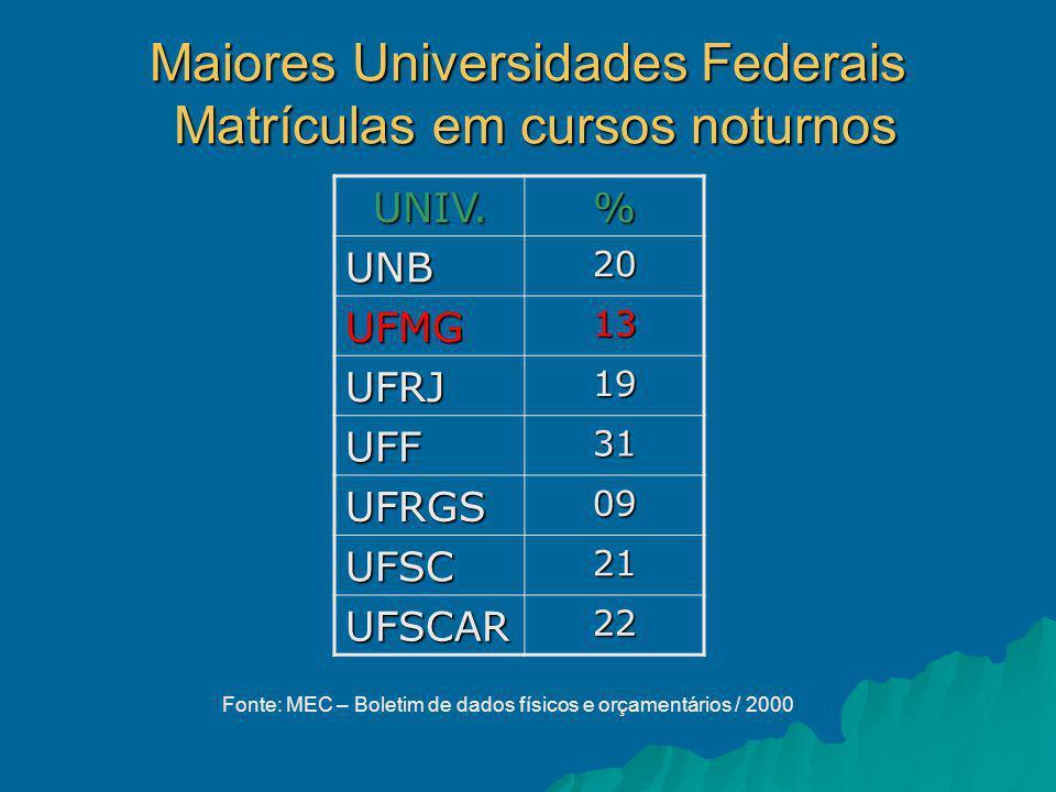 Maiores Universidades Federais Matrículas em cursos noturnos UNIV.% UNB20 UFMG13 UFRJ19 UFF31 UFRGS09 UFSC21 UFSCAR22 Fonte: MEC – Boletim de dados físicos e orçamentários / 2000