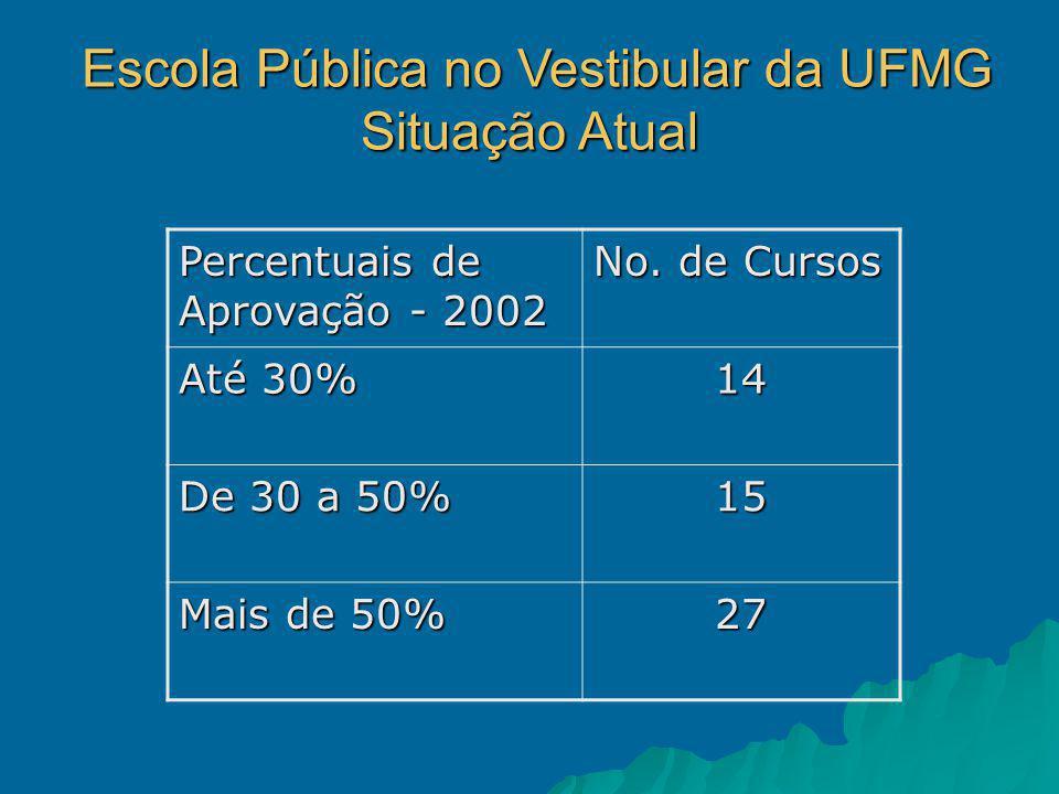 Percentuais de Aprovação - 2002 No.