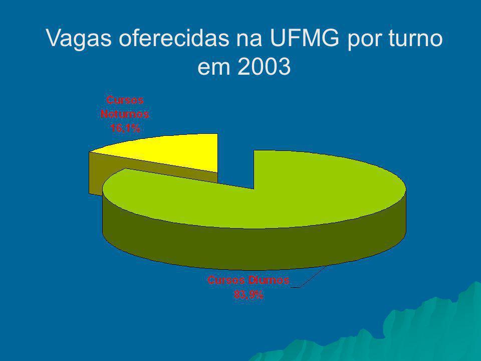 Vagas oferecidas na UFMG por turno em 2003