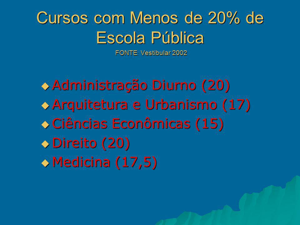Cursos com Menos de 20% de Escola Pública FONTE : Vestibular 2002 Administração Diurno (20) Administração Diurno (20) Arquitetura e Urbanismo (17) Arquitetura e Urbanismo (17) Ciências Econômicas (15) Ciências Econômicas (15) Direito (20) Direito (20) Medicina (17,5) Medicina (17,5)