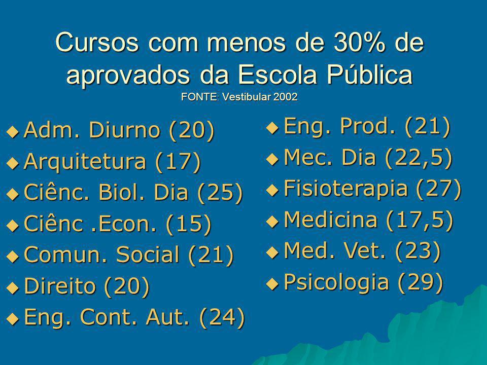 Cursos com menos de 30% de aprovados da Escola Pública FONTE : Vestibular 2002 Adm.