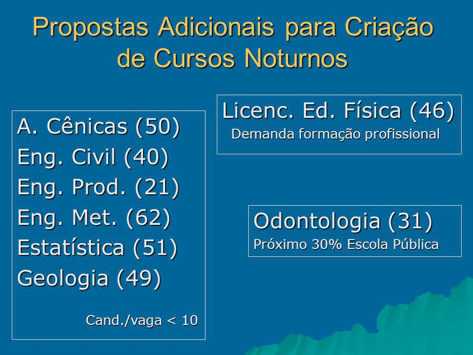 Propostas Adicionais para Criação de Cursos Noturnos Odontologia (31) Próximo 30% Escola Pública Licenc.