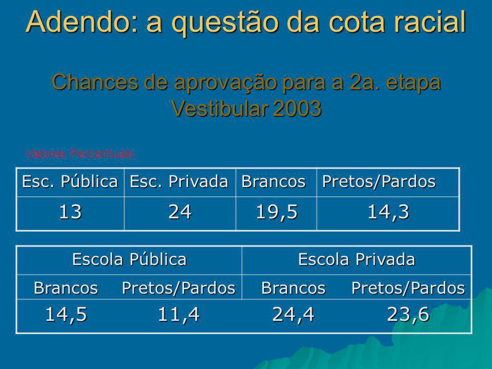 Escola Pública Escola Privada BrancosPretos/PardosBrancosPretos/Pardos 14,511,424,423,6 Esc.