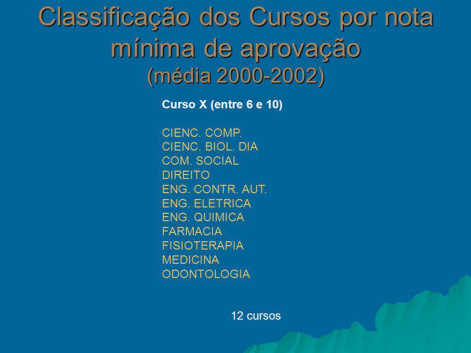 Curso X (entre 6 e 10) CIENC. COMP. CIENC. BIOL.