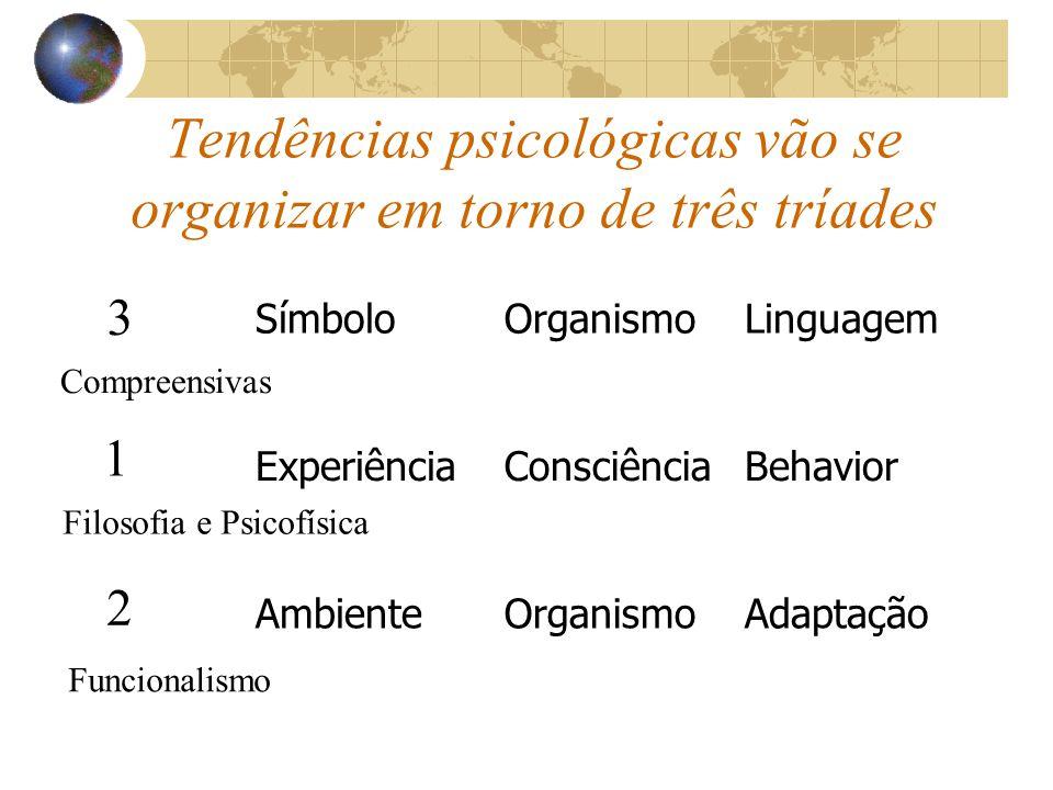 Tendências psicológicas vão se organizar em torno de três tríades SímboloOrganismoLinguagem ExperiênciaConsciênciaBehavior AmbienteOrganismoAdaptação 1 2 3 Filosofia e Psicofísica Funcionalismo Compreensivas